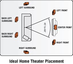 Small Home Theater Speaker Placement New Theater Build Some Help Avs Forum Home