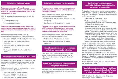 idconline factores para cuotas y aportaciones 2012 las cuotas de seguridad social para 2015 se lia hasta para
