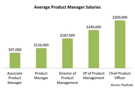 Mba In Production Management Salary by Product Management 101 How To Become A Product Manager