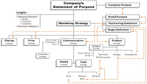 strategy tree template to marketers learn how to create a strategy plan and
