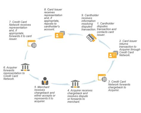 Sle Credit Card Processing Policy Fraud And Chargeback Reduction Tips