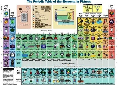 descrizione della tavola periodica scientificando marzo 2013