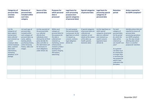 Data Protection Commission Ireland On Twitter Quot Our Gdpr Readiness Checklist Includes A Gdpr Data Mapping Template