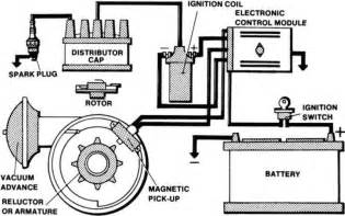Ignition System Major Parts Hydrocarbon Cracking System