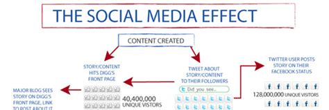 thesis about the effects of social media q can you help me with my research paper ask us essays