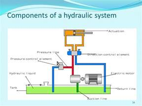 Hydraulic Braking System And Its Components Hydraulics Pneumatics Ppt