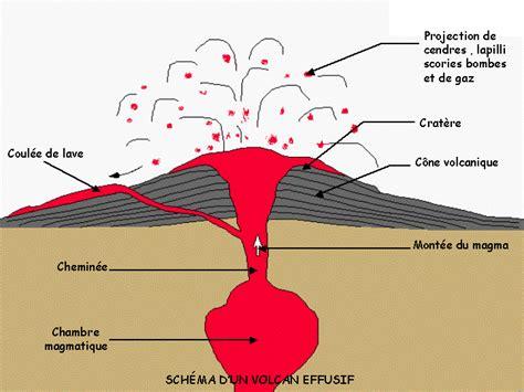 chambre magmatique d馭inition volcan et 233 ruption