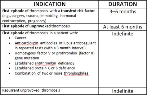 new oral anticoagulants for acute venous thromboembolism anticoagulation for dvts the unofficial university of
