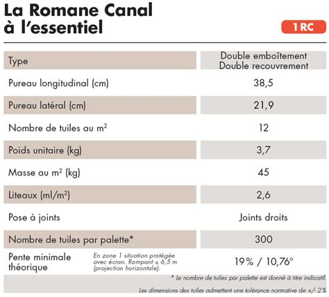 Tuile Romane Canal by Fiche