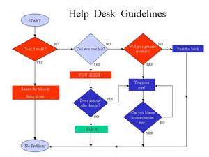 it helpdesk flowchart i a pc