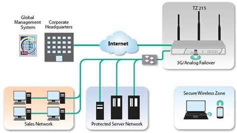 sonicwall tz 215 sonicwall tz 215 wireless series unified threat management