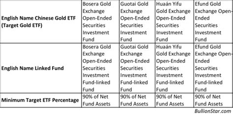 China S Rising Gold Etf Market A Hybrid Zero Hedge Zero Hedge Hedge Fund Prospectus Template