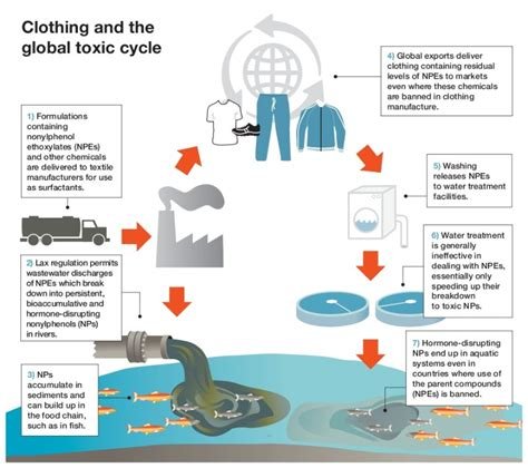 Hazardous Chemicals In Clothing Greenpeace East Asia