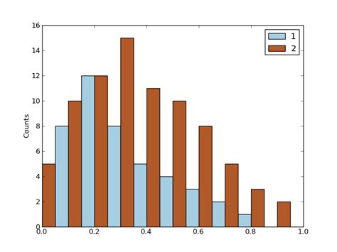 exemple de diagramme en baton diagramme en b 226 tons avec deux couleurs sous matplotlib