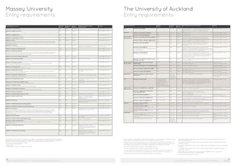 Of Auckland Mba Entry Requirements by Master Of Social Work Essay Applied Massey