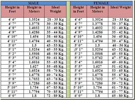 height and weight table lifestyle weight charts and charts on pinterest