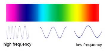 Which Color Of Visible Light Has The Longest Wavelength What S The Frequency Roy G Biv
