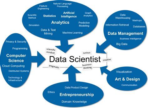 data scientist venn diagram top demand skills in ai ml technology career path in ai