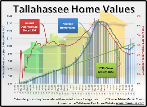 a real look at real estate appreciation in tallahassee