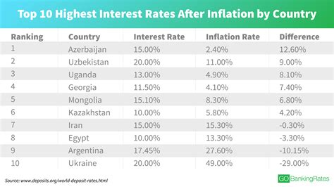 Has A New Interest Another Photographer by Countries With The Highest Interest Rates Today