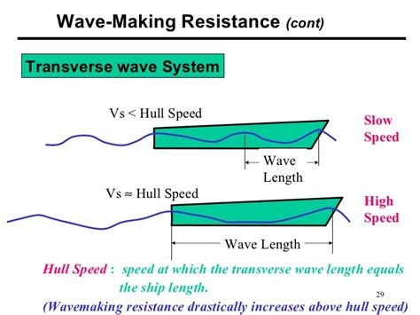 boat hull resistance calculator basics of ship resistance