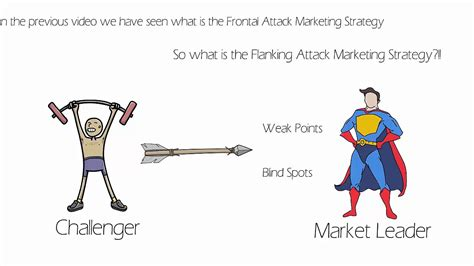 Does Class Work For Mba Count Towards Pmp by Flanking Attack Marketing Strategy