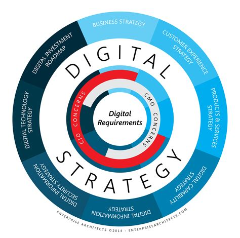 verism a service management approach for the digital age books define your digital future biz arch led approach to