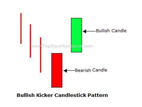 candlestick pattern kicker tutorial on bullish kicker candlestick pattern