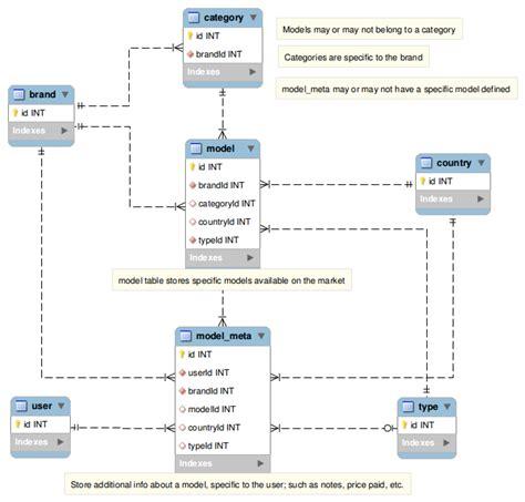 database schema editor mysql appropriate database schema stack overflow