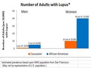 lupus coriell personalized medicine collaborative