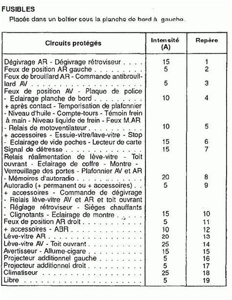 Résumé 80 Notes De Jaune by Tableau Des Fusible Sur Gld