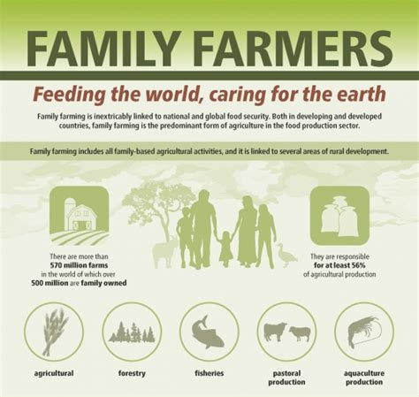 developing countries producing new art the national new infographic family farming is inextricably linked to