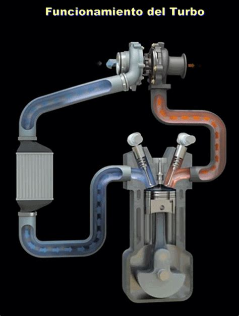 turbo charger animation f 243 rmula 1 el turbo y su historia taringa