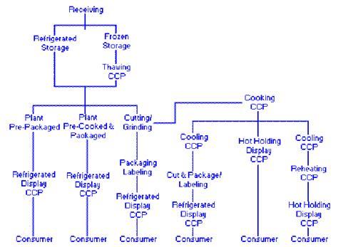 restaurant flow template надлежащая производственная практика