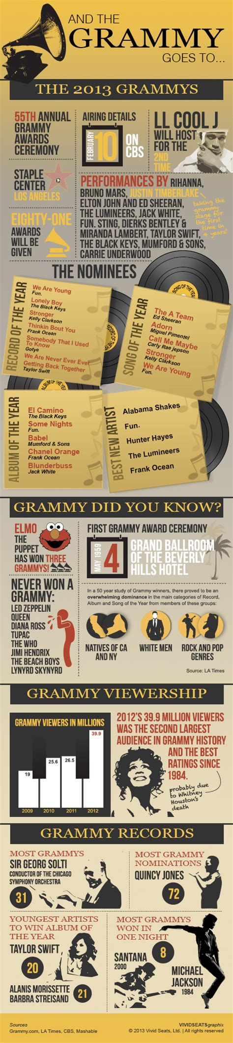 Grammy Fever Hits by Thinglink Users