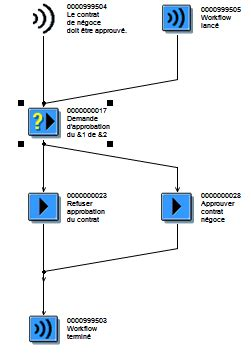 contract approval workflow workflow trading contract sap blogs