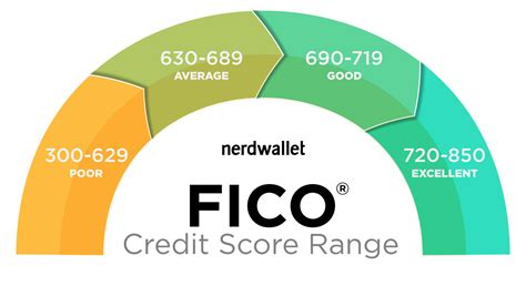 credit score to buy a house 2015 what is the credit score range to buy a house 28 images credit score scale chart