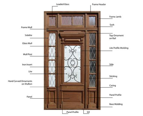 Cabinet Door Terminology Cabinet Door Terminology Tips On How To Paint Vintage Paneled Cabinets Understanding Wood