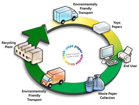 Paper Process Diagram - yoyo yoyo paper always comes back