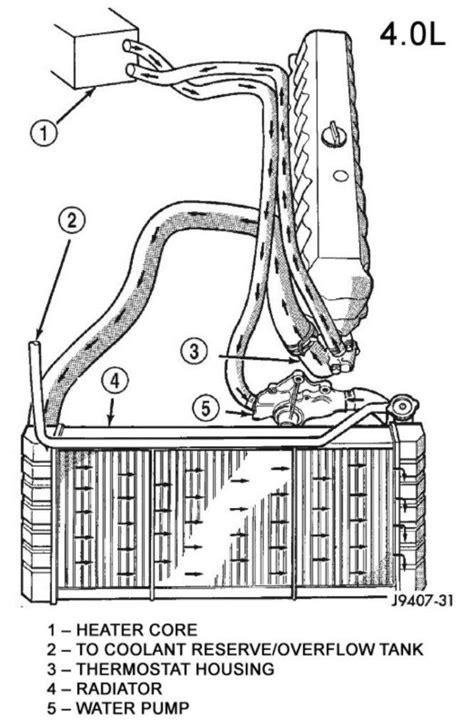 1994 XJ Heat Not Blowing - Heater Core Coolant Flow
