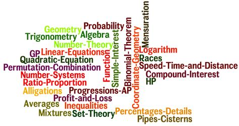 Cat Subjects Mba by Common Topics In Quantitative Ability For Cat Other Mba