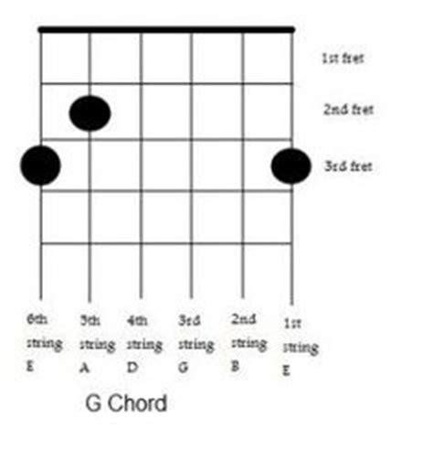tutorial chord gitar all of me guitar chords guitar minor chord charts random things