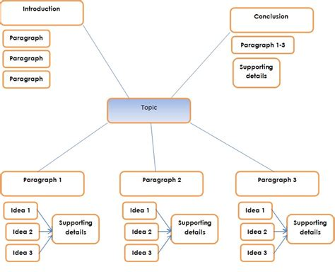 Spider Diagram For Essay Planning by Assignment 3 S L With Miss Che