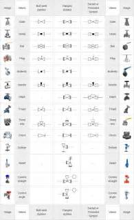piping coordination systems mechanical symbols for