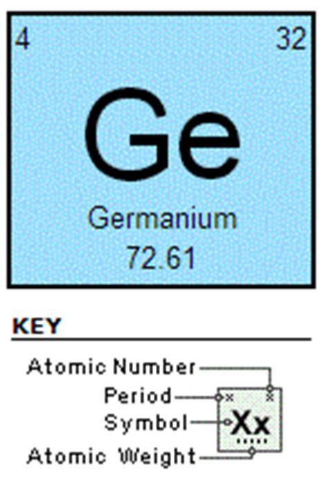 Germanium Periodic Table by Germanium
