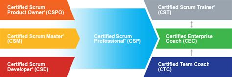Learn About Scrum Certifications and Training from Scrum