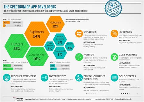 mobile developers mobile development trends 2014