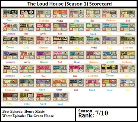 house season 1 music the loud house season 1 scorecard by cynicthecritic on deviantart