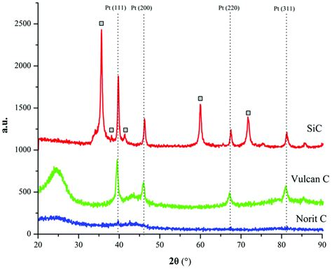 xrd pattern of platinum decarbonylation of heptanoic acid over carbon supported