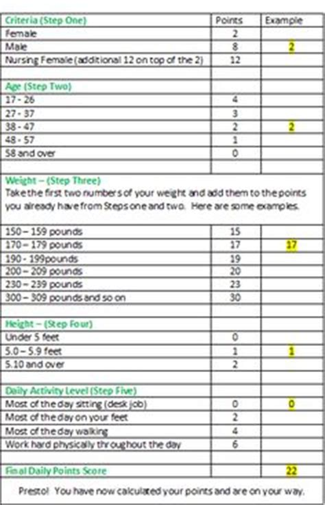 smart weight loss printable planner really breaks down how to follow the new ww points plus